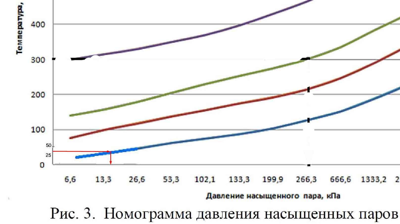 определение давления насыщенных паров нефтепродуктов